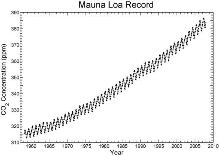 The Keeling Curve shows that atmospheric carbon dioxide levels are increasing, and at a faster rate each year.