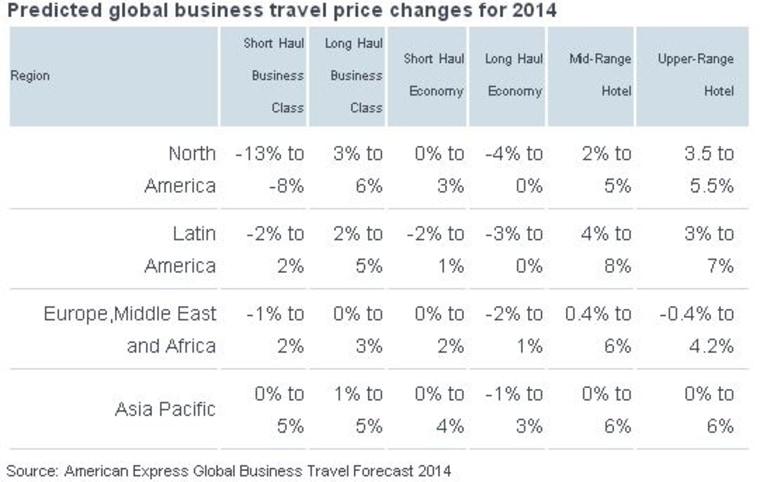 Business traveler rates