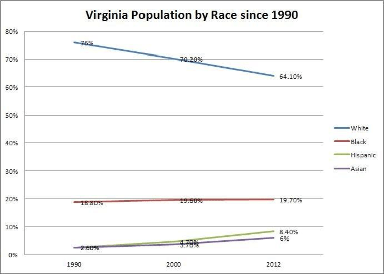 The white population has declined in Virginia by 12 percentage points in two decades, while the percentage of minorities has continued to rise.