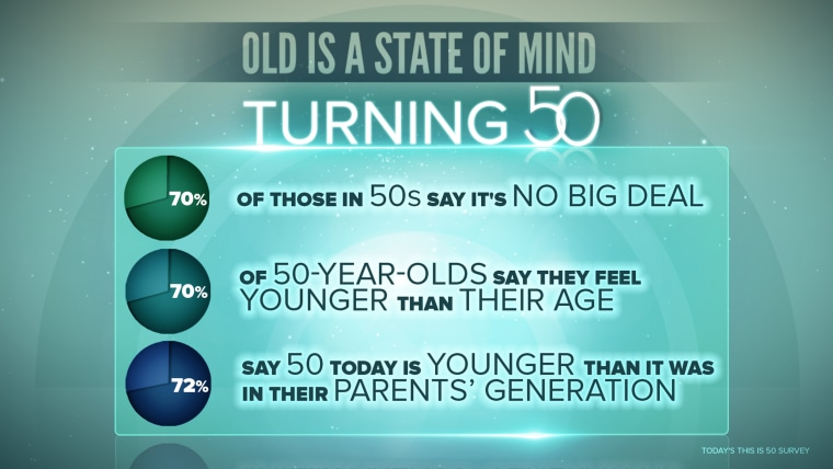 Old is a state of mind, according to TODAY survey.