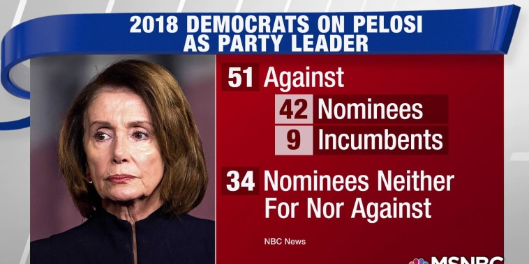 Survey: More than 50 Dems running for House won't support Pelosi