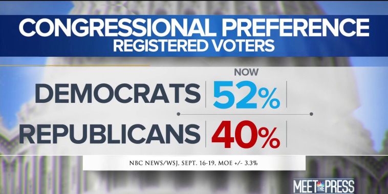Poll: Democrats open largest margin-ever over GOP in Congressional preference