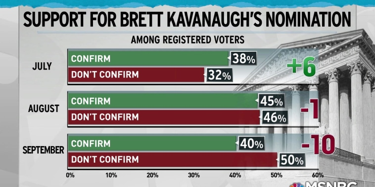 Regard for Kavanaugh plummets, Americans want hearing delay: poll