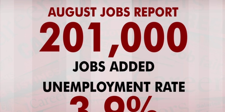 U.S. added 201,000 jobs in August, unemployment at 3.9%