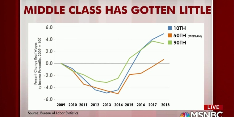Is the middle class better off under Trump?