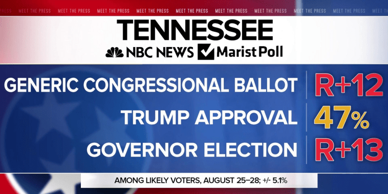New poll: Bredesen ahead in Tennessee, but GOP leads overall