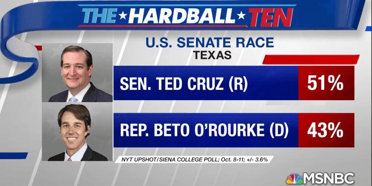 Democrats trailing in key senate races