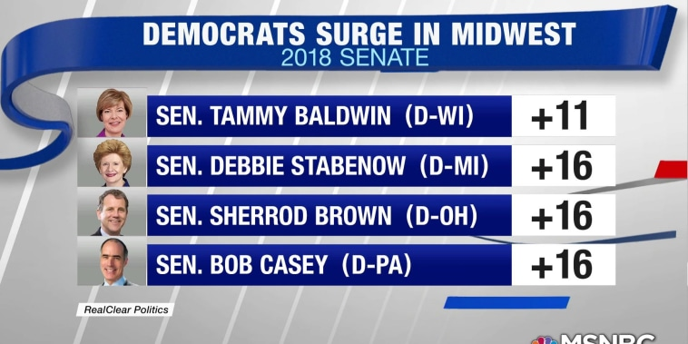 Democrats gaining ground in midwest, Trump country