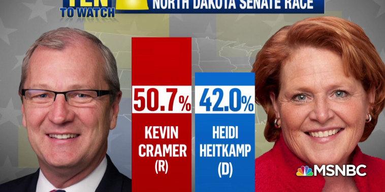 Midterms Ten to Watch: Heidi Heitkamp and the North Dakota Senate Race