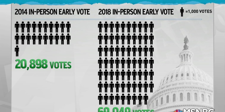 Early voting in Georgia skyrockets versus 2014 midterms