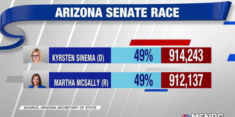 Democrat Sinema takes lead in Arizona Senate race