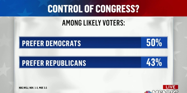 Dems hold 7-point edge in final national NBC/WSJ poll