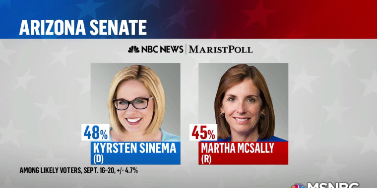 New NBC/Marist polls show favorable numbers for Dems in Florida and Arizona