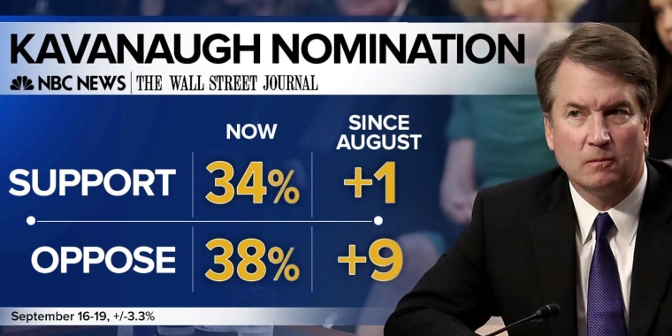 New poll shows opposition to Kavanaugh spikes