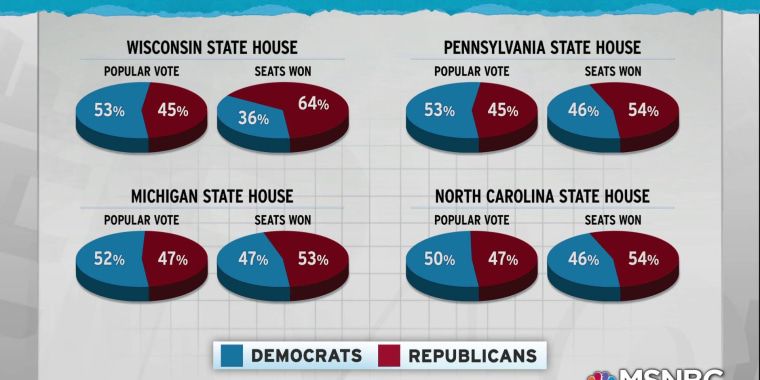 GOP gerrymandering: Democratic votes not matched by seats gained