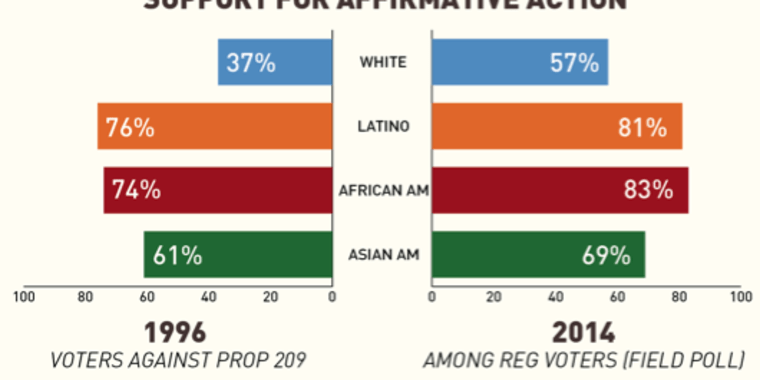 the failures of affirmative action in america In the first place, even proponents of affirmative action concede that it is not a   unfortunately, too many americans fail to see blacks as worthy members of the.