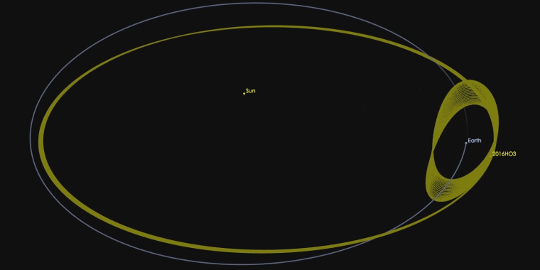 Image: The newfound asteroid 2016 HO3 has an orbit around the sun that keeps it as a constant companion of Earth.