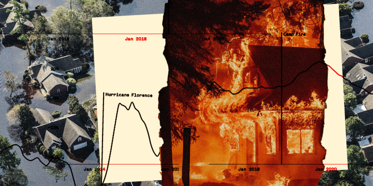 """Photo illustration: Image of a burning house over an image of houses submerged in water along and piece of paper with graphs. The text on it reads,""""Hurricane Florence"""" and """"Camp Fire""""."""