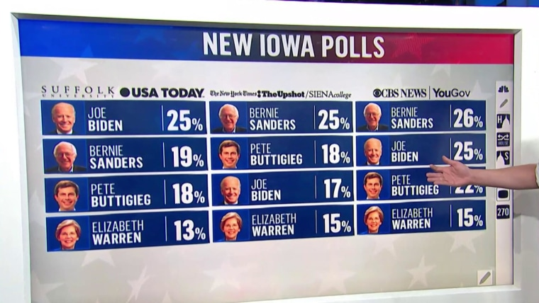 Oh My God Sanders Can Win Democrats Grapple With Bernie Surge In Iowa