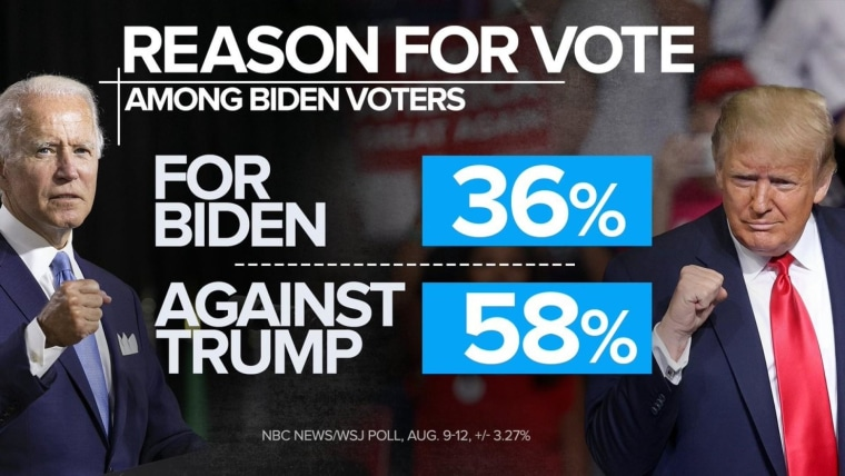 Biden remains ahead of Trump nationally on eve of conventions in NBC News/WSJ poll