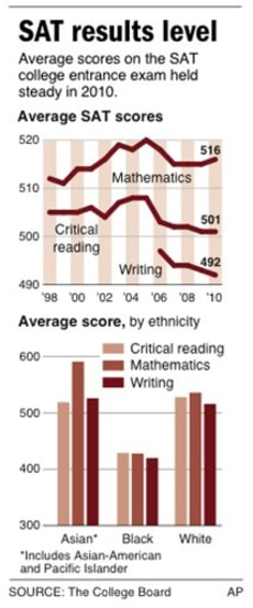 Image: Chart of SAT scores