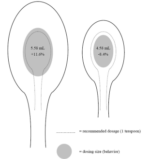 Wrong spoon size can cause medicine mishaps health for 1 table spoon is how many ml