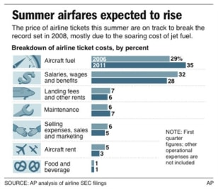 Image: Airfares