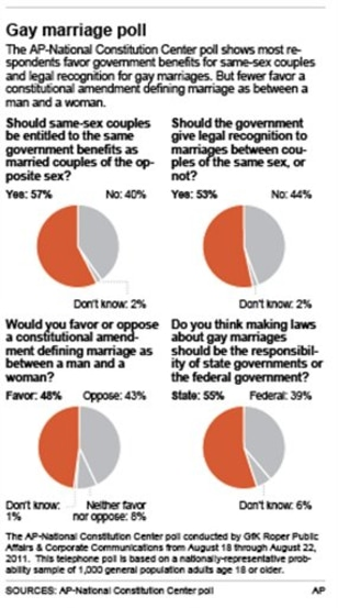 from Edison legal issues with gay marriage