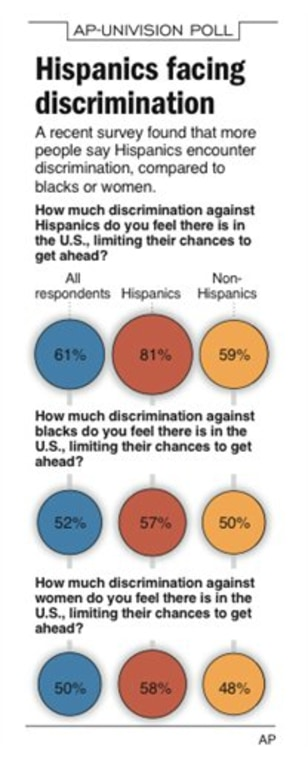 HISPANICS POLL