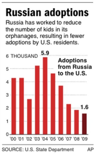 US RUSSIA ADOPTION