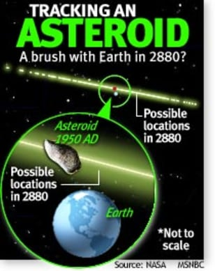 Graphic: Tracking an asteroid: A brush with Earth in 2880?