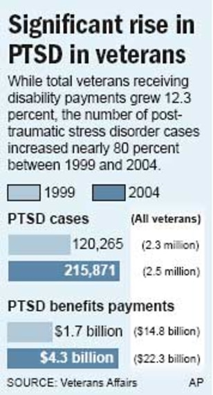 post traumatic stress disorder and vietnam veterans Vietnam veterans with ptsd are a group that is not keen on sharing  (post- traumatic stress disorder) plus subthreshold war-zone ptsd, one.