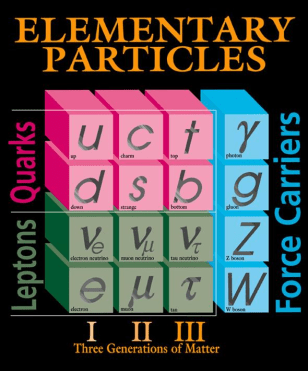 Image: Elementary particles