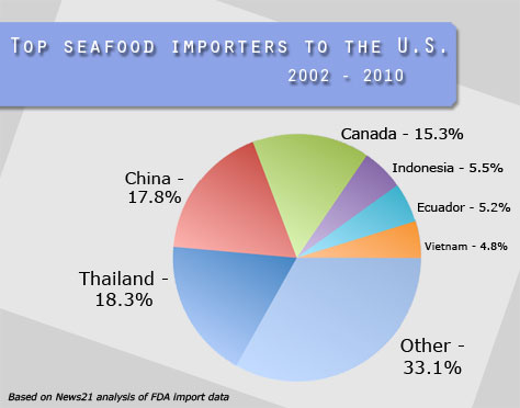 Tainted seafood reaching U S , experts say - Health - Food safety