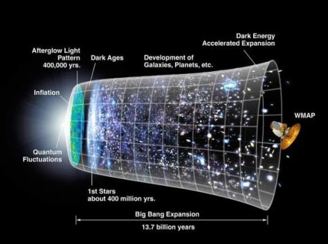 Image: This graphic shows a timeline of the universe based on the Big Bang theory and inflation models.