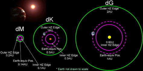 Image: The habitable zone (HZ) around a red (dM), orange (dK) and yellow (dG) dwarf star.