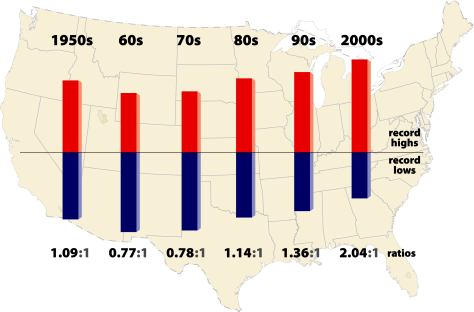 Image: Graphic showing temperature ratios