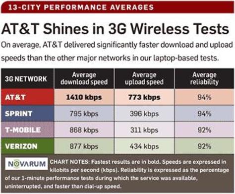 Image: Wireless network speed comparison