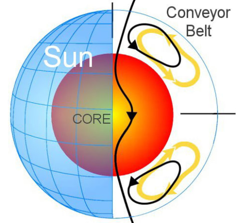 Image: Illustration of sun's Great Conveyor Belt
