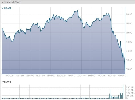 Image: BP stock chart