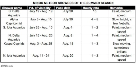Image: Meteor showers of the summer