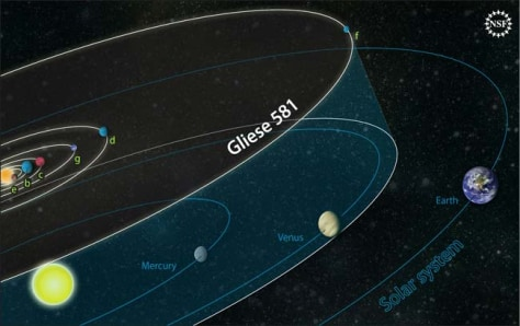 Image: Orbit of planets in the Gliese 581 system