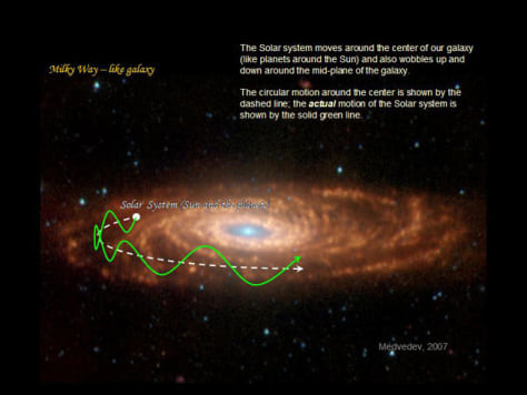 Image: Chart of sun orbiting around Milky Way