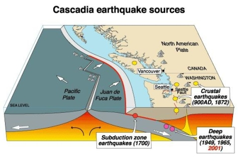 Image: Map of cross-section of a portion of the Cascadia subduction zone