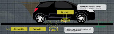 Graphic of wireless power transfer