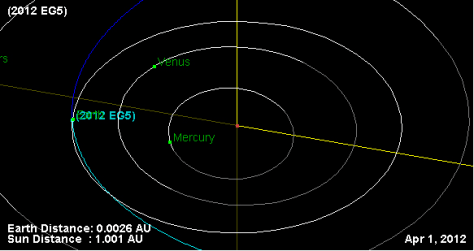 Image: Graphic of asteroid orbit