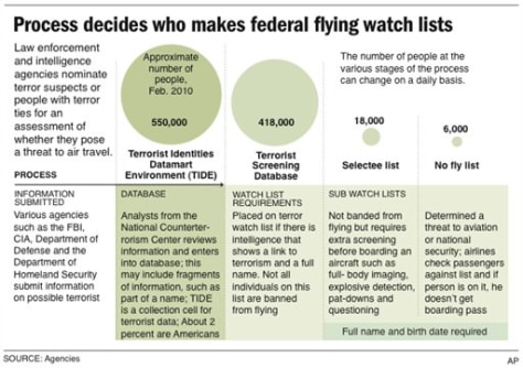 Image: Graphic shows process of determining who gets on the no-fly list