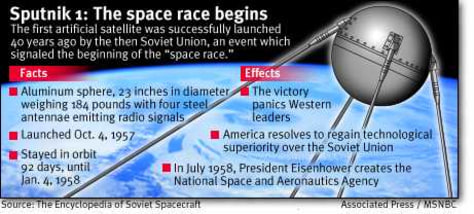 Graphic: Sputnik facts