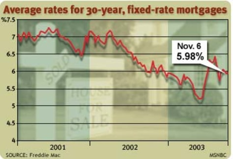 Image: Mortgage rate chart