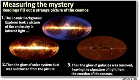 Graphic image: Measuring the mystery